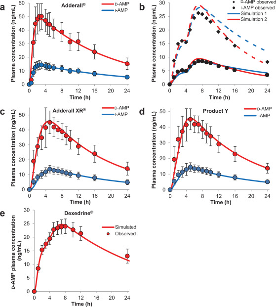application of physiologically based absorption modeling for amphetamine salts drug products in