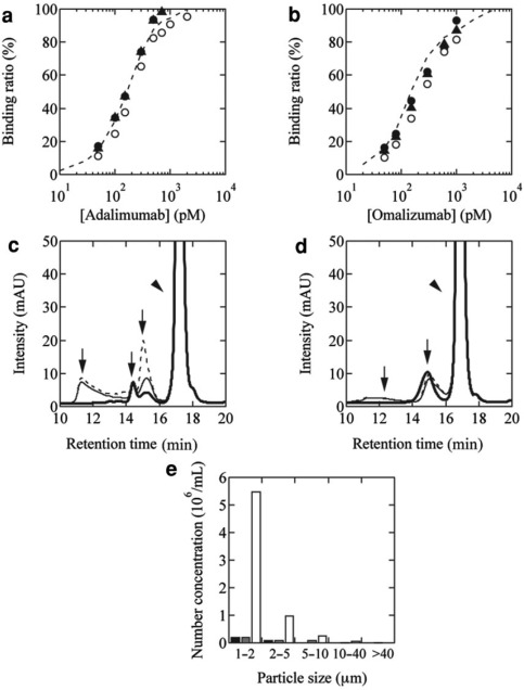 stress tolerance of antibody poly amino acid complexes for figure 4