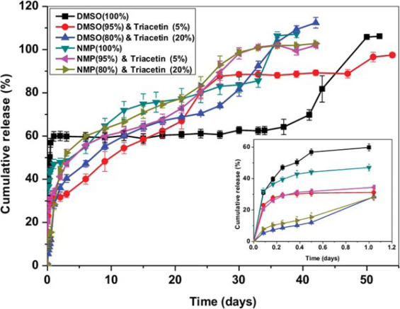 references in cosolvent effects on the drug release and depot swelling in injectable in situ