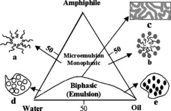 biocompatible microemulsions and their prospective uses in