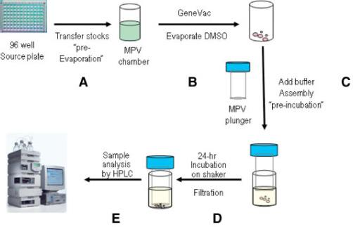 development of a high throughput equilibrium solubility assay using miniaturized shake u2010flask