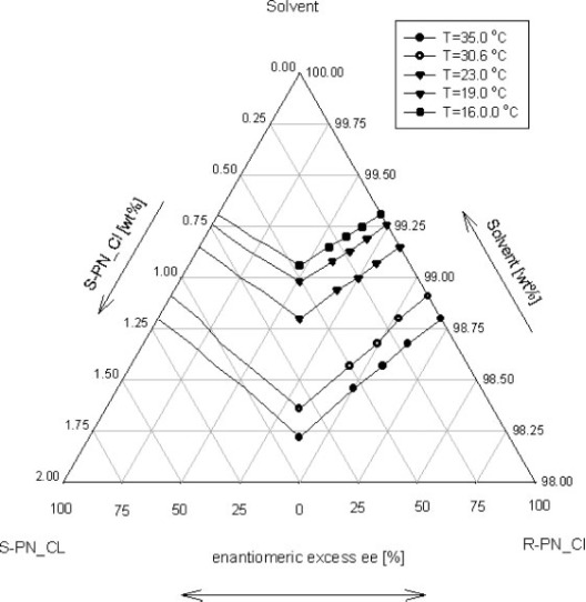 application of direct crystallization for racemic compound
