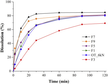 thesis on solid dispersions Full-text (pdf) | solid dispersion is used for enhancing dissolution rate of a therapeutically active substance and in turns its absorption and in vivo efficacy.