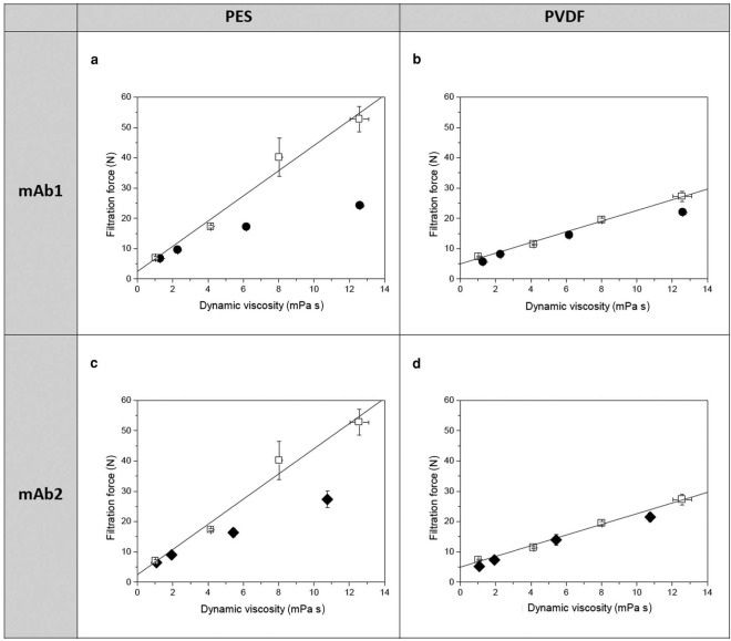 references in sterile filtration of highly concentrated protein formulations  impact of protein