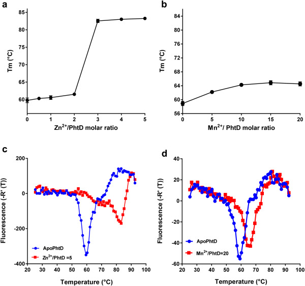 biophysical characterization and thermal stability of pneumococcal histidine triad protein d in