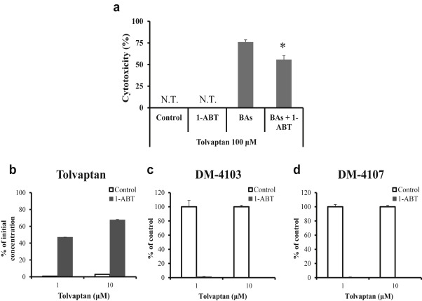 metabolic activation of cholestatic drug